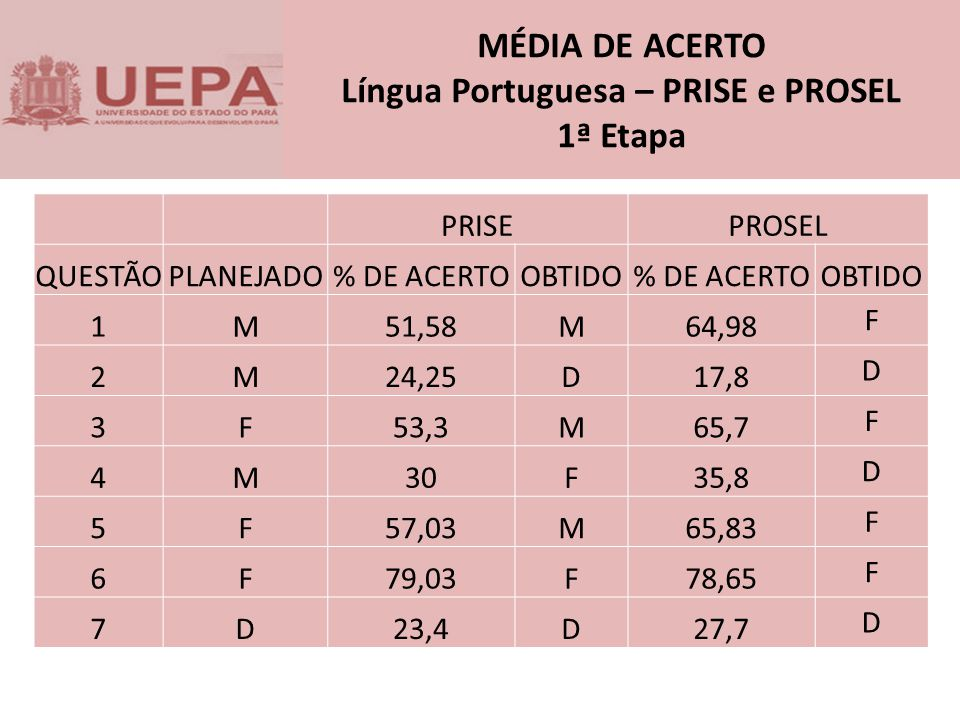MÉDIA DE ACERTO Língua Portuguesa – PRISE e PROSEL 1ª Etapa PRISEPROSEL QUESTÃOPLANEJADO% DE ACERTOOBTIDO% DE ACERTOOBTIDO 1M51,58M64,98 F 2M24,25D17,8 D 3F53,3M65,7 F 4M30F35,8 D 5F57,03M65,83 F 6F79,03F78,65 F 7D23,4D27,7 D