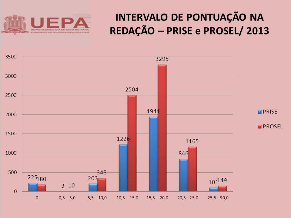 INTERVALO DE PONTUAÇÃO NA REDAÇÃO – PRISE e PROSEL/ 2013