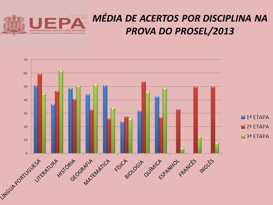 MÉDIA DE ACERTOS POR DISCIPLINA NA PROVA DO PROSEL/2013