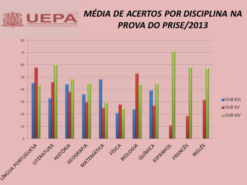 MÉDIA DE ACERTOS POR DISCIPLINA NA PROVA DO PRISE/2013