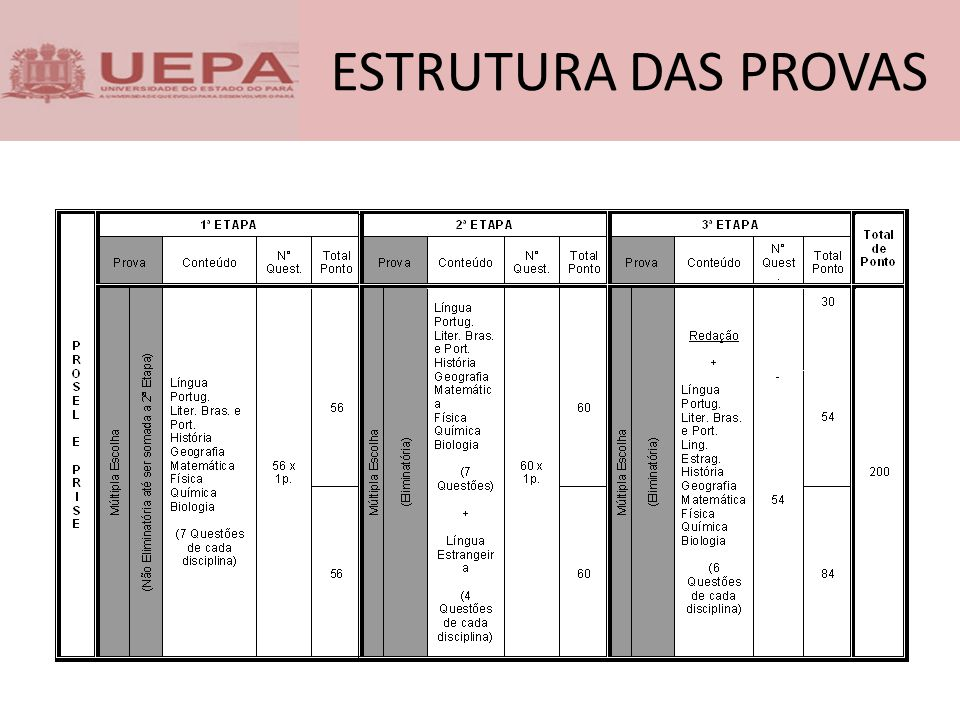 COMPARATIVO DE ACERTO PRISE/PROSEL 3ª ETAPA