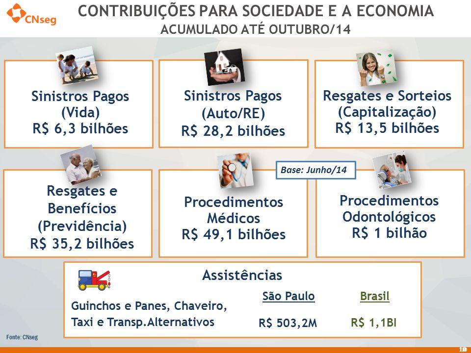 10 CONTRIBUIÇÕES PARA SOCIEDADE E A ECONOMIA 10 Sinistros Pagos (Vida) R$ 6,3 bilhões Resgates e Sorteios (Capitalização) R$ 13,5 bilhões Sinistros Pa