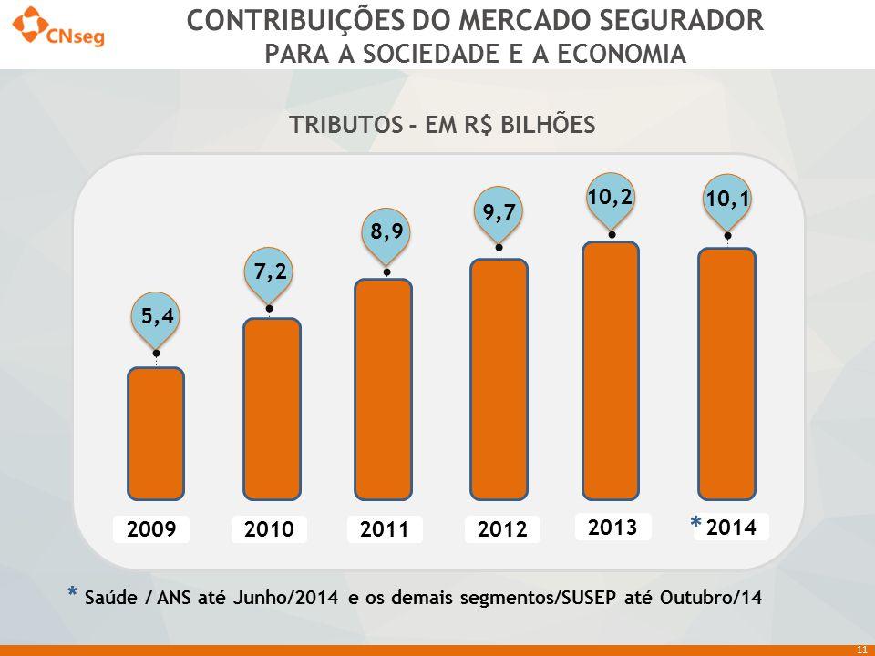 11 Dados complementar: Crescimento: 2008/2007 - 16,5% 2009/2008 - 31,9% 2010/2009 - 23,2% 2012/2011 -9,8% 2013/2012 -4,6% 2014/2013 - Susep (até outub