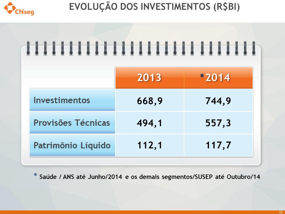 12 EVOLUÇÃO DOS INVESTIMENTOS (R$BI) * Saúde / ANS até Junho/2014 e os demais segmentos/SUSEP até Outubro/14 2014 2013 Investimentos Provisões Técnica