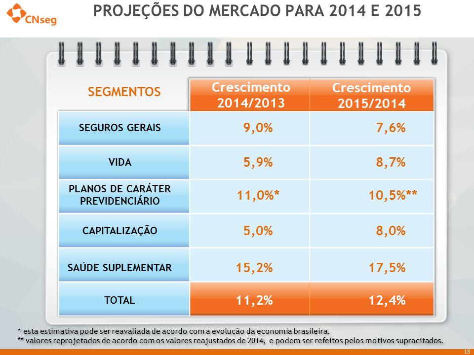 13 SEGUROS GERAIS 9,0% 7,6% VIDA 5,9% 8,7% PLANOS DE CARÁTER PREVIDENCIÁRIO 11,0%* 10,5%** CAPITALIZAÇÃO 5,0% 8,0% SAÚDE SUPLEMENTAR 15,2% 17,5% TOTAL