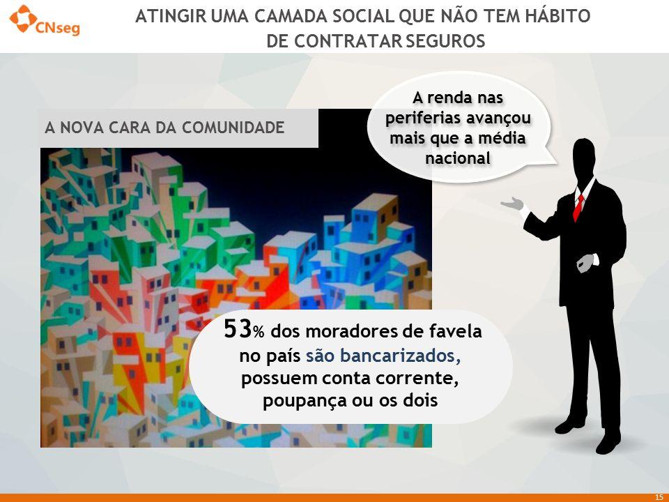 15 A renda nas periferias avançou mais que a média nacional 53 % dos moradores de favela no país são bancarizados, possuem conta corrente, poupança ou