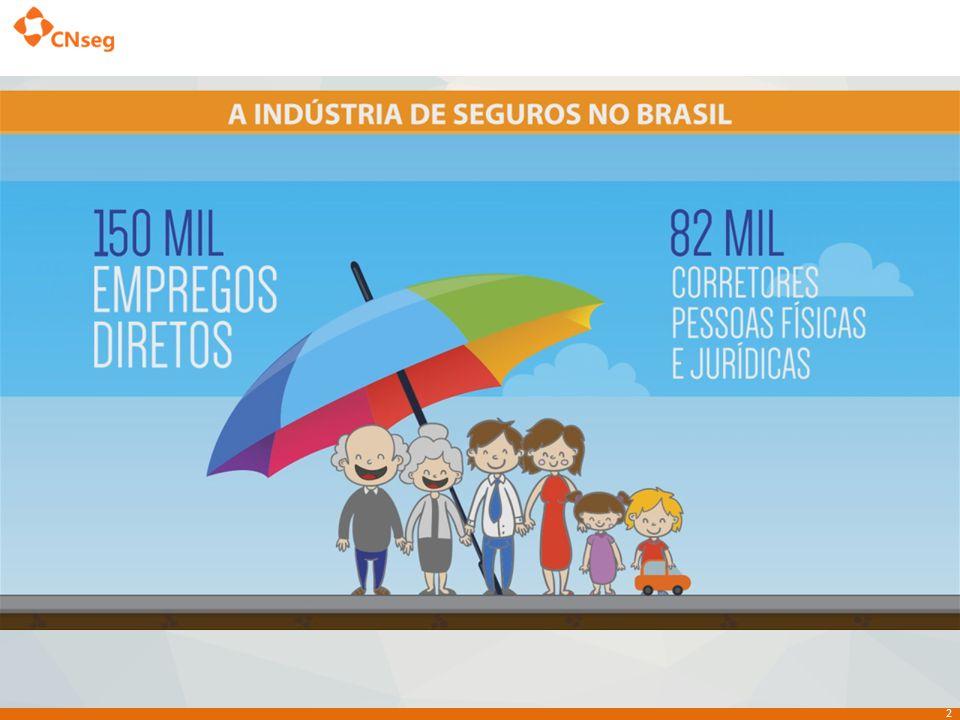 13 SEGUROS GERAIS 9,0% 7,6% VIDA 5,9% 8,7% PLANOS DE CARÁTER PREVIDENCIÁRIO 11,0%* 10,5%** CAPITALIZAÇÃO 5,0% 8,0% SAÚDE SUPLEMENTAR 15,2% 17,5% TOTAL 11,2% 12,4% Crescimento 2014/2013 Crescimento 2015/2014 SEGMENTOS * esta estimativa pode ser reavaliada de acordo com a evolução da economia brasileira.