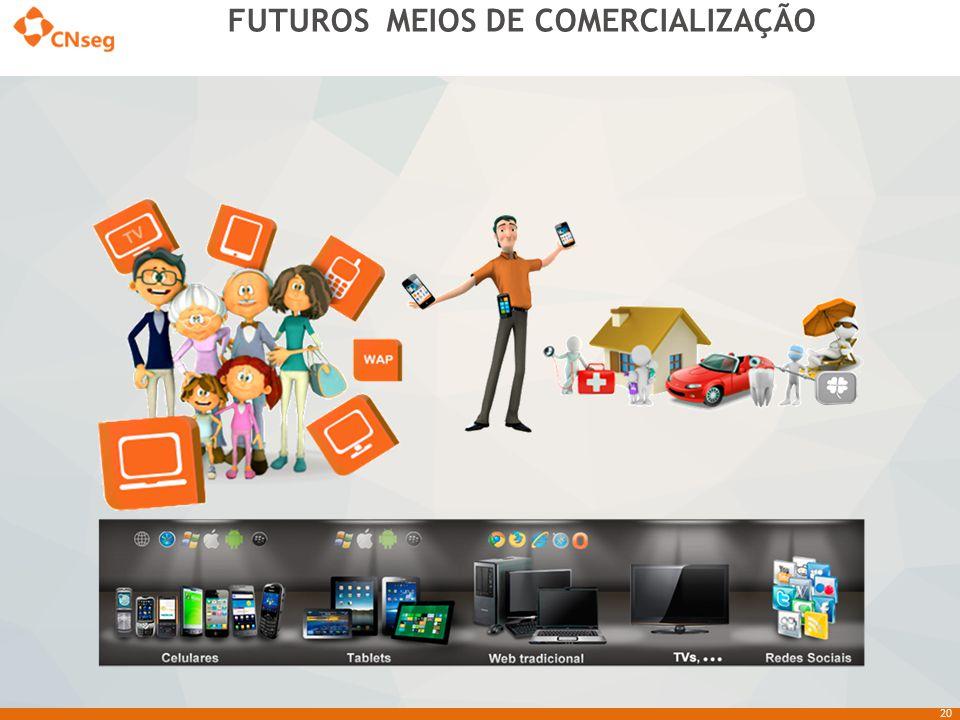 20 FUTUROS MEIOS DE COMERCIALIZAÇÃO