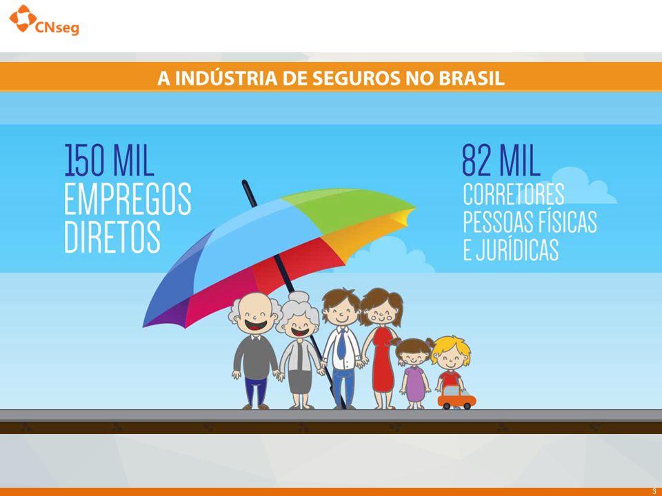 4 O Mercado de Seguros no Brasil, passou de pouco mais de 1% de representação no PIB para 6% em 15 anos 4