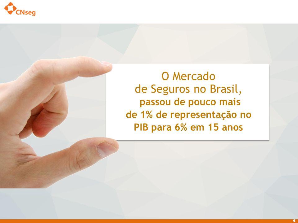 5 MERCADO SEGURADOR BRASILEIRO EM 2014 (R$BI) Fonte: ANS e SUSEP 154,9 143,6 Até Junho com saúde suplementar Até outubro excluindo saúde suplementar 146,6159,7 7,9% 8,9% % 2014 2013