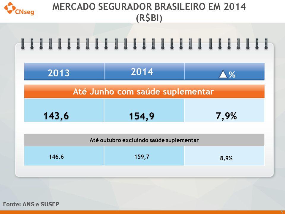 5 MERCADO SEGURADOR BRASILEIRO EM 2014 (R$BI) Fonte: ANS e SUSEP 154,9 143,6 Até Junho com saúde suplementar Até outubro excluindo saúde suplementar 1