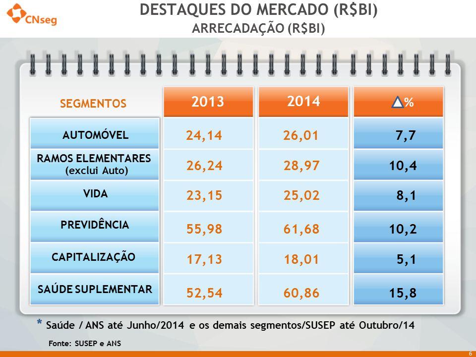 6 DESTAQUES DO MERCADO (R$BI) 24,14 26,24 23,15 55,98 17,13 52,54 24,14 AUTOMÓVEL RAMOS ELEMENTARES (exclui Auto) VIDA PREVIDÊNCIA CAPITALIZAÇÃO SAÚDE
