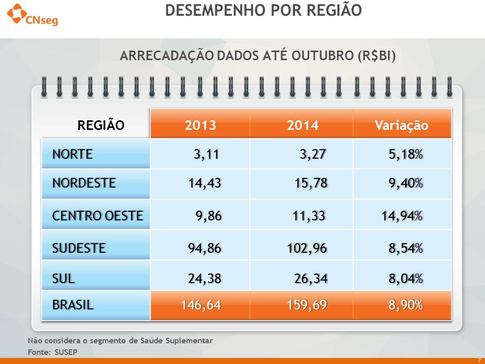7 DESEMPENHO POR REGIÃO Não considera o segmento de Saúde Suplementar Fonte: SUSEP REGIÃO20132014VariaçãoNORTE 3,11 3,11 3,27 3,27 5,18% 5,18% NORDEST