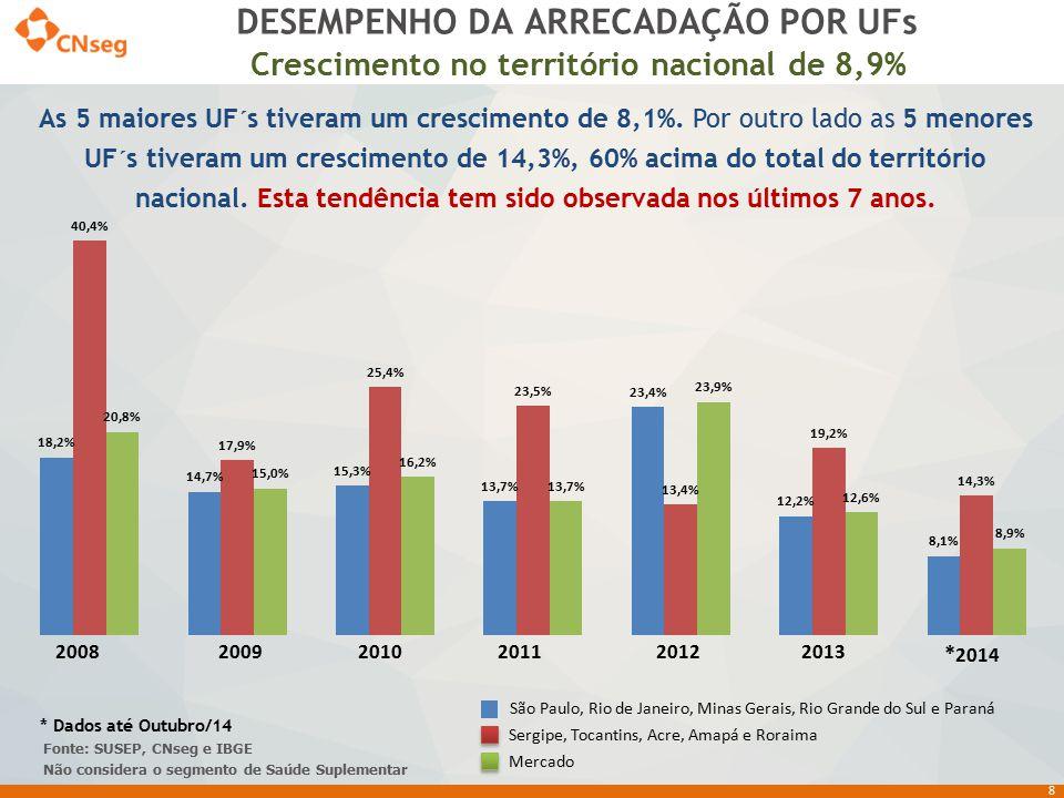 8 DESEMPENHO DA ARRECADAÇÃO POR UFs As 5 maiores UF´s tiveram um crescimento de 8,1%. Por outro lado as 5 menores UF´s tiveram um crescimento de 14,3%