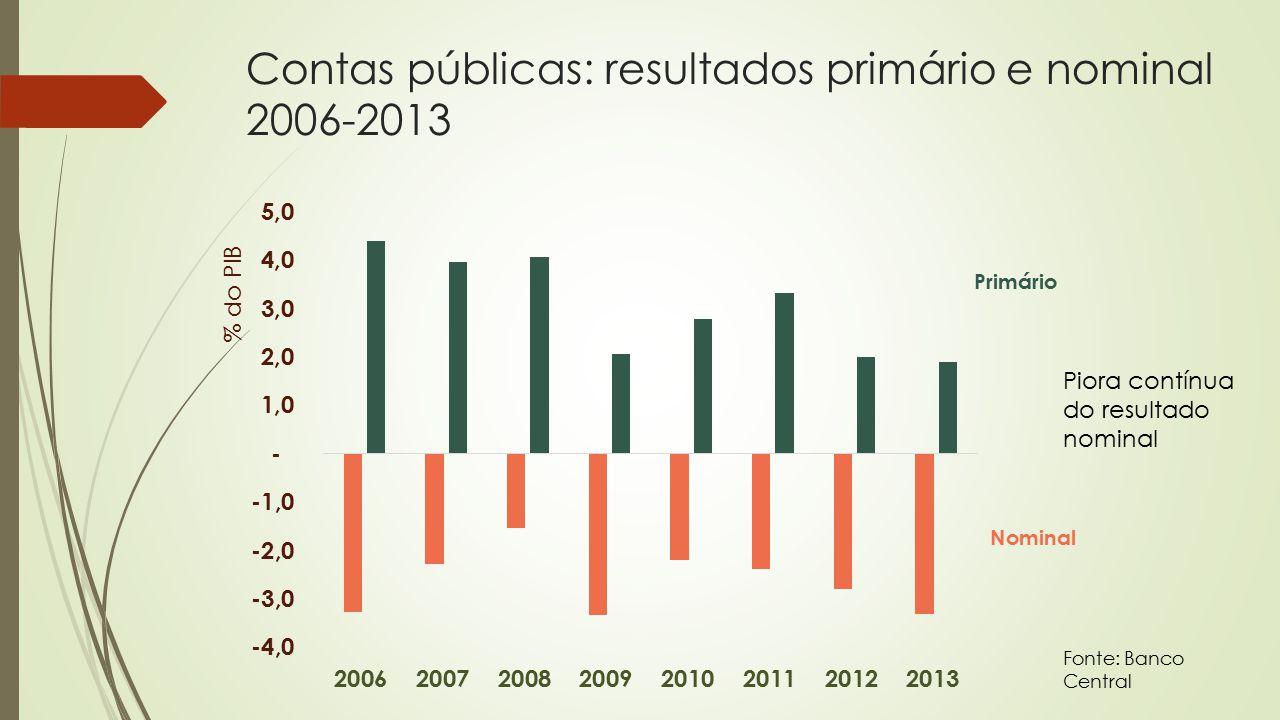 Contas públicas: resultados primário e nominal 2006-2013 Fonte: Banco Central Piora contínua do resultado nominal