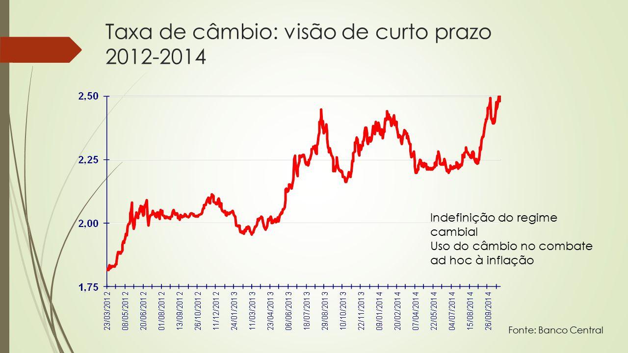 Taxa de câmbio: visão de curto prazo 2012-2014 Fonte: Banco Central Indefinição do regime cambial Uso do câmbio no combate ad hoc à inflação