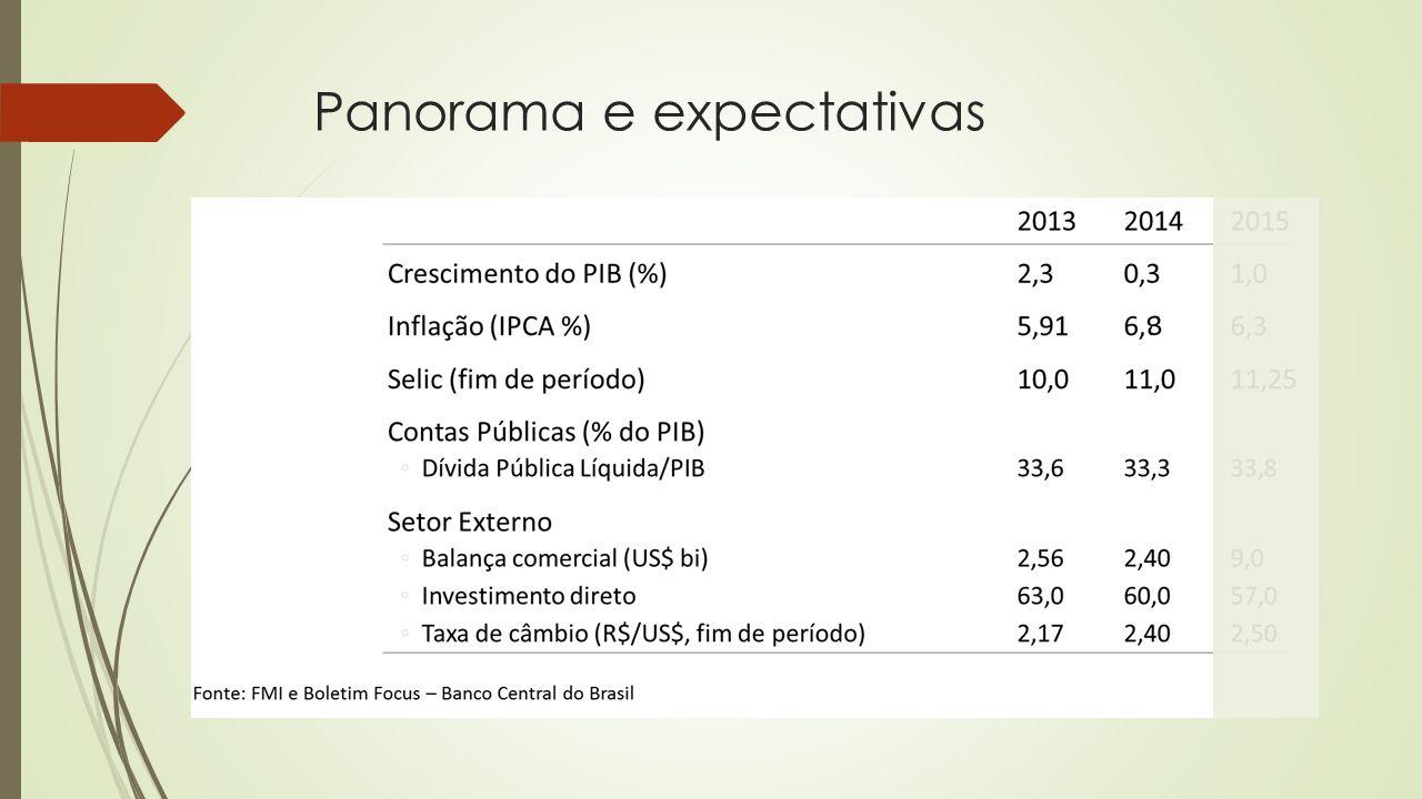 Panorama e expectativas
