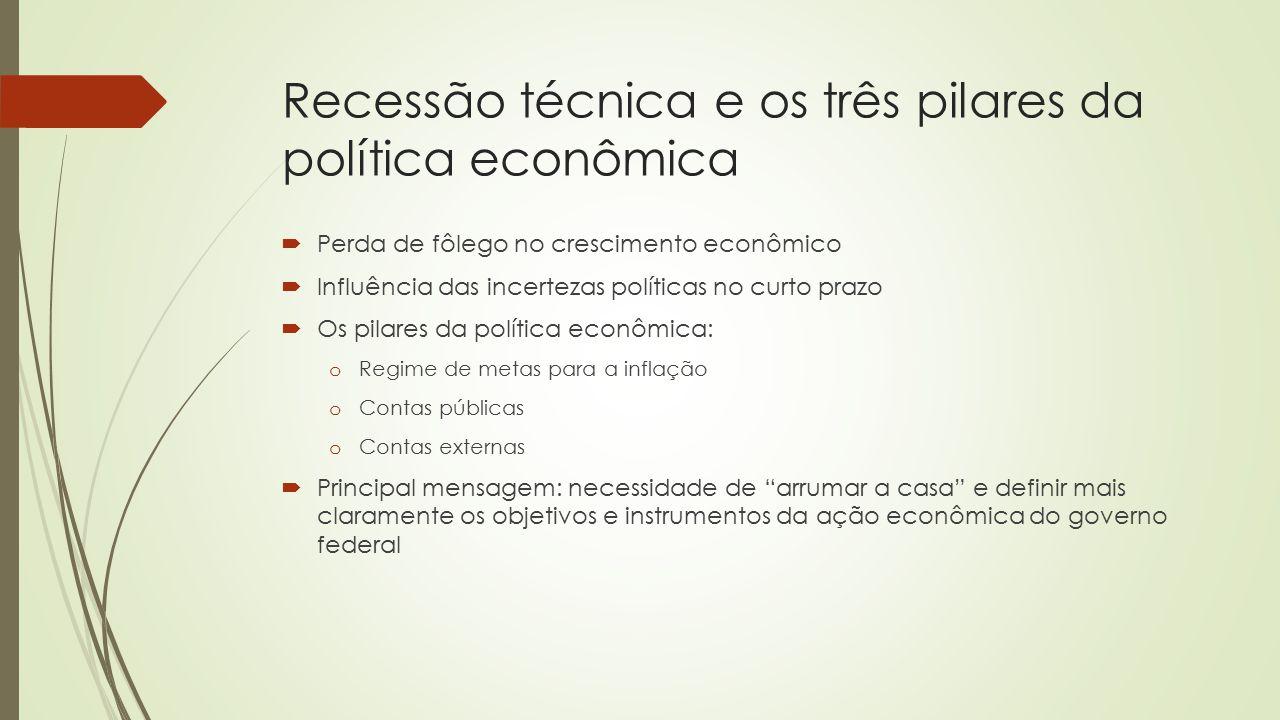 O ciclo econômico: visão de longo prazo 1990-2013 Crise internacional CollorItamarFHC Lula Dilma Fonte: IBGE