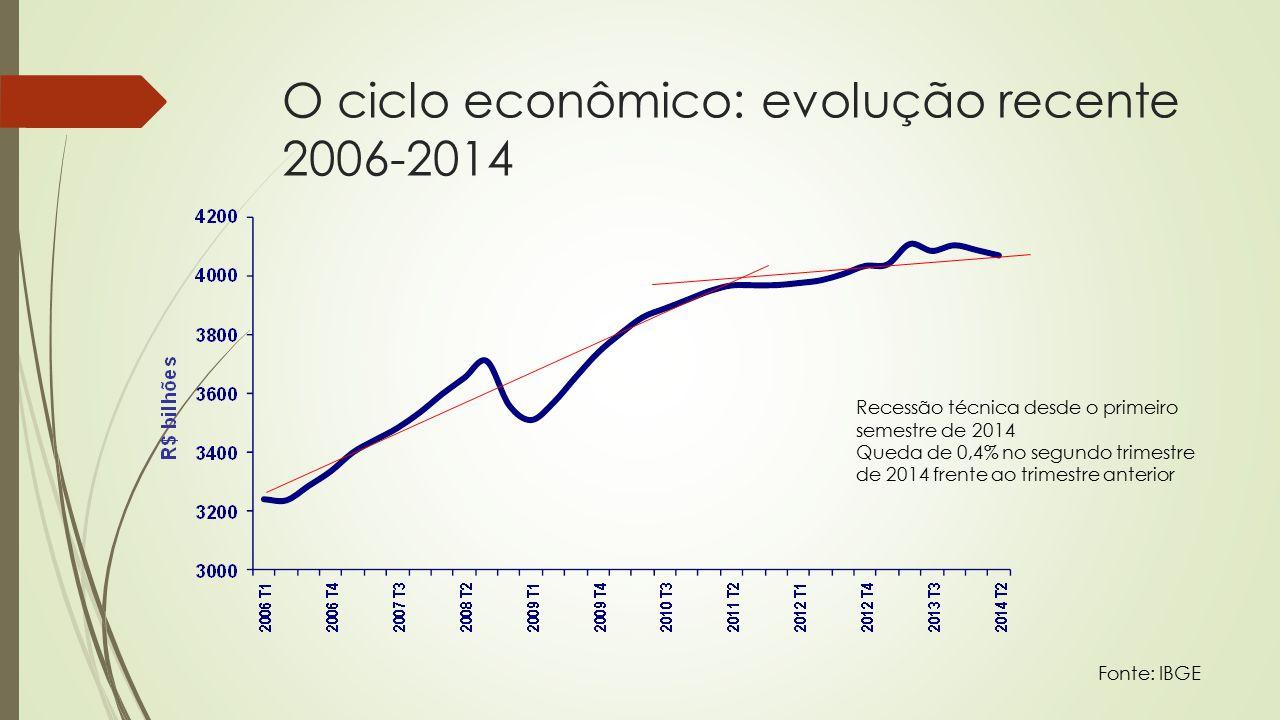 O ciclo econômico: evolução recente 2006-2014 Fonte: IBGE Recessão técnica desde o primeiro semestre de 2014 Queda de 0,4% no segundo trimestre de 2014 frente ao trimestre anterior