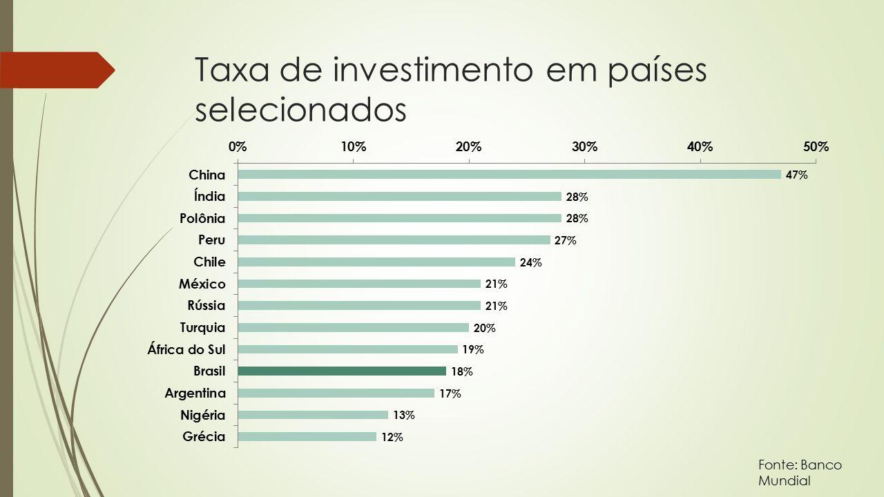 Taxa de investimento em países selecionados Fonte: Banco Mundial