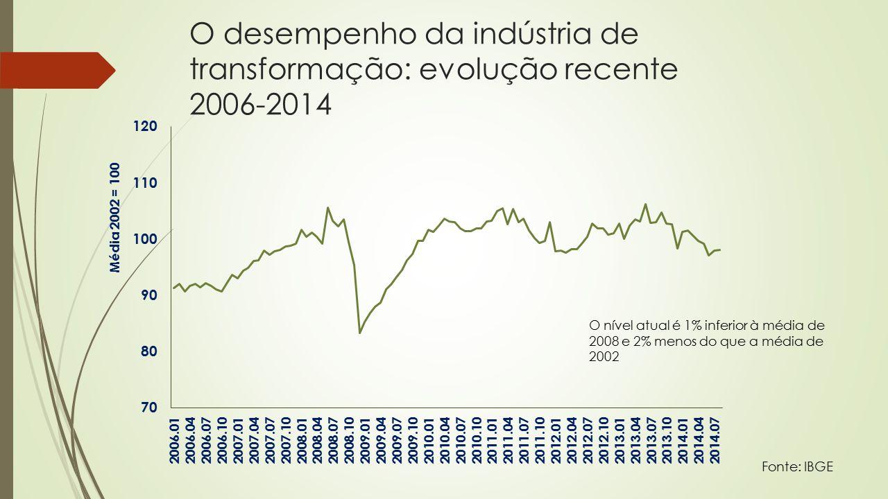 O desempenho da indústria de transformação: evolução recente 2006-2014 Fonte: IBGE O nível atual é 1% inferior à média de 2008 e 2% menos do que a média de 2002