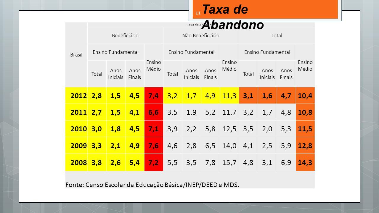 Brasil Taxa de Abandono BeneficiárioNão BeneficiárioTotal Ensino Fundamental Ensino Médio Ensino Fundamental Ensino Médio Ensino Fundamental Ensino Médio Total Anos Iniciais Anos Finais Total Anos Iniciais Anos Finais Total Anos Iniciais Anos Finais 20122,81,54,57,43,21,74,911,33,11,64,710,4 20112,71,54,16,63,51,95,211,73,21,74,810,8 20103,01,84,57,13,92,25,812,53,52,05,311,5 20093,32,14,97,64,62,86,514,04,12,55,912,8 20083,82,65,47,25,53,57,815,74,83,16,914,3 Fonte: Censo Escolar da Educação Básica/INEP/DEED e MDS.