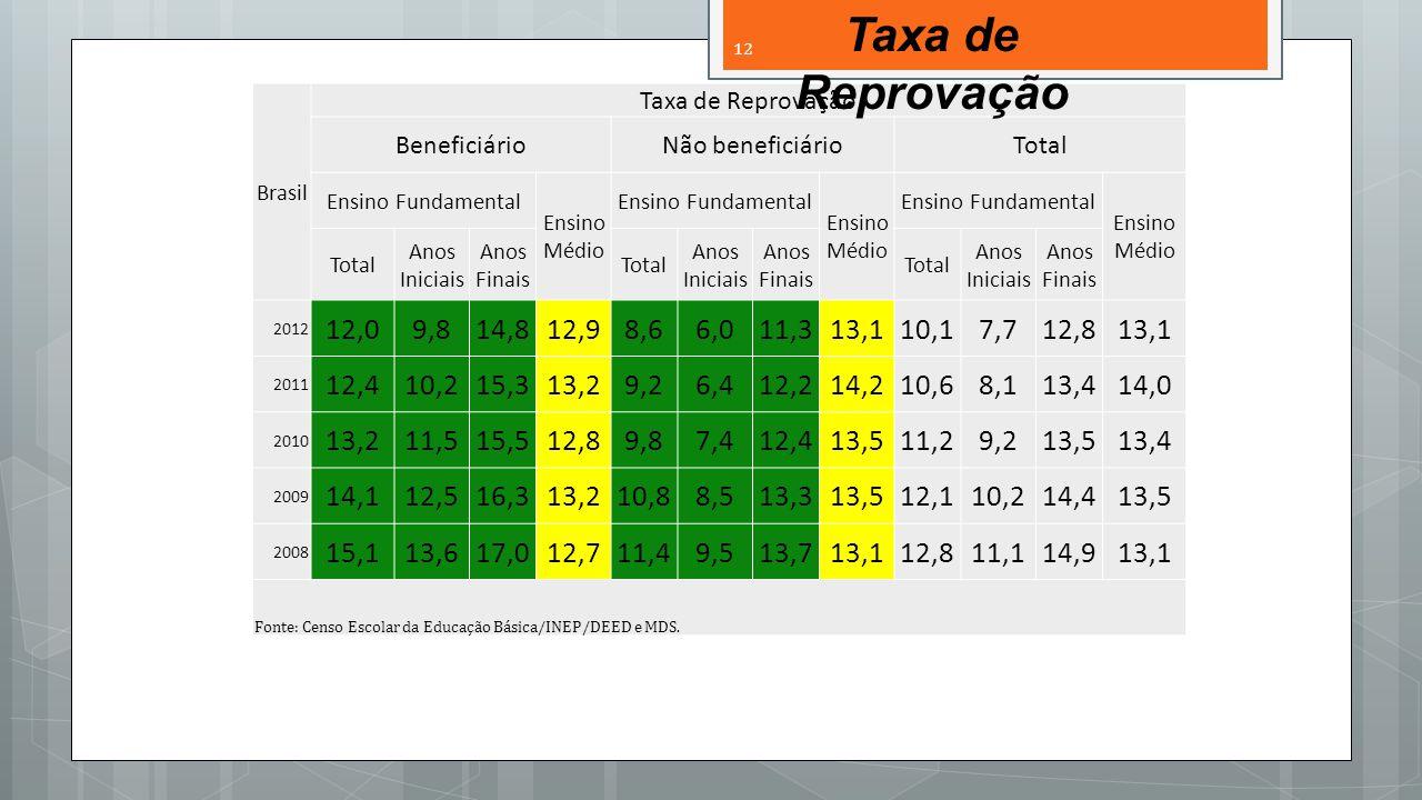Brasil Taxa de Reprovação BeneficiárioNão beneficiárioTotal Ensino Fundamental Ensino Médio Ensino Fundamental Ensino Médio Ensino Fundamental Ensino Médio Total Anos Iniciais Anos Finais Total Anos Iniciais Anos Finais Total Anos Iniciais Anos Finais 2012 12,09,814,812,98,66,011,313,110,17,712,813,1 2011 12,410,215,313,29,26,412,214,210,68,113,414,0 2010 13,211,515,512,89,87,412,413,511,29,213,513,4 2009 14,112,516,313,210,88,513,313,512,110,214,413,5 2008 15,113,617,012,711,49,513,713,112,811,114,913,1 Fonte: Censo Escolar da Educação Básica/INEP/DEED e MDS.