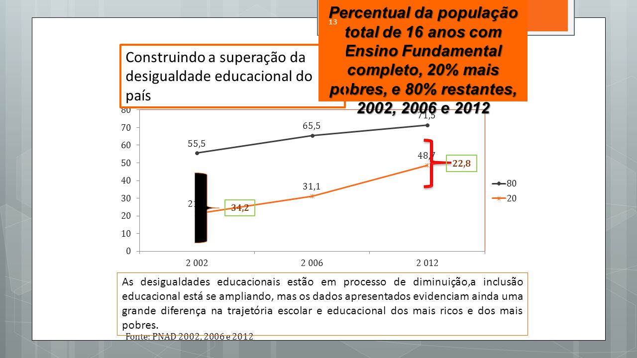 Fonte: PNAD 2002, 2006 e 2012 34,2 22,8 Percentual da população total de 16 anos com Ensino Fundamental completo, 20% mais pobres, e 80% restantes, 2002, 2006 e 2012 Construindo a superação da desigualdade educacional do país As desigualdades educacionais estão em processo de diminuição,a inclusão educacional está se ampliando, mas os dados apresentados evidenciam ainda uma grande diferença na trajetória escolar e educacional dos mais ricos e dos mais pobres.