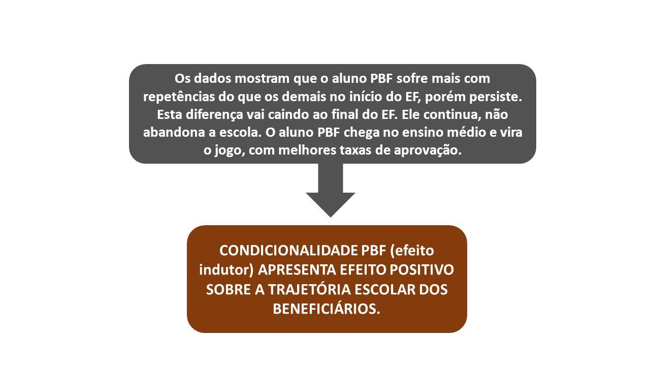 Os dados mostram que o aluno PBF sofre mais com repetências do que os demais no início do EF, porém persiste.
