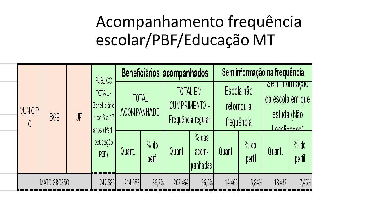  Aprofundar ações articuladas integradamente, a exemplo do Programa Mais Educação (PME) e Saúde na Escola (PSE), do Pacto da Alfabetização na Idade Certa, do Pronatec, do Projovem, do Brasil Alfabetizado.