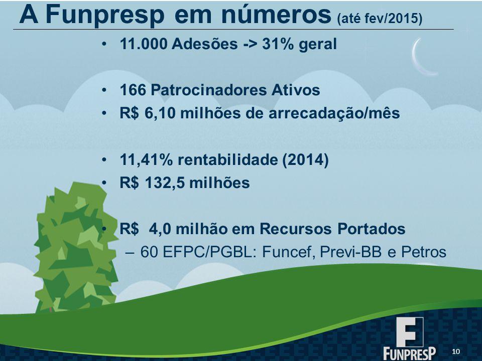 11.000 Adesões -> 31% geral 166 Patrocinadores Ativos R$ 6,10 milhões de arrecadação/mês 11,41% rentabilidade (2014) R$ 132,5 milhões R$ 4,0 milhão em