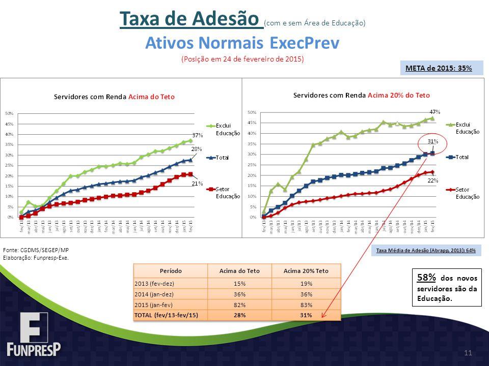 11 Fonte: CGDMS/SEGEP/MP Elaboração: Funpresp-Exe. Taxa de Adesão (com e sem Área de Educação) Ativos Normais ExecPrev (Posição em 24 de fevereiro de