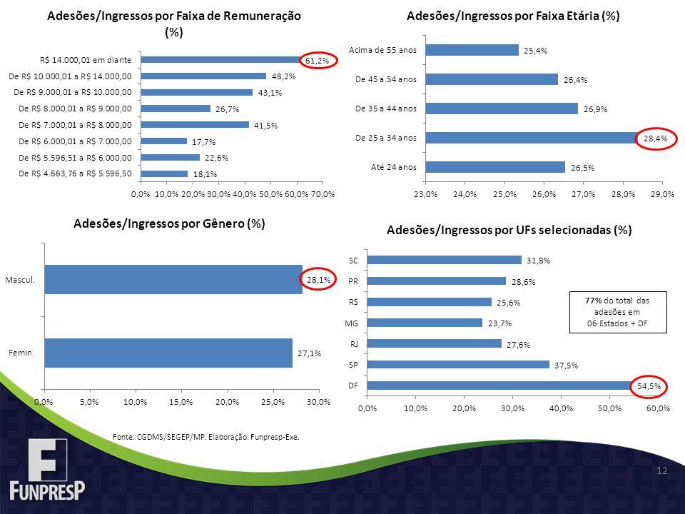 12 Fonte: CGDMS/SEGEP/MP. Elaboração: Funpresp-Exe. 77% do total das adesões em 06 Estados + DF