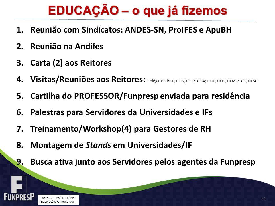 EDUCAÇÃO – o que já fizemos Fonte: CGDMS/SEGEP/MP. Elaboração: Funpresp-Exe. 1.Reunião com Sindicatos: ANDES-SN, ProIFES e ApuBH 2.Reunião na Andifes