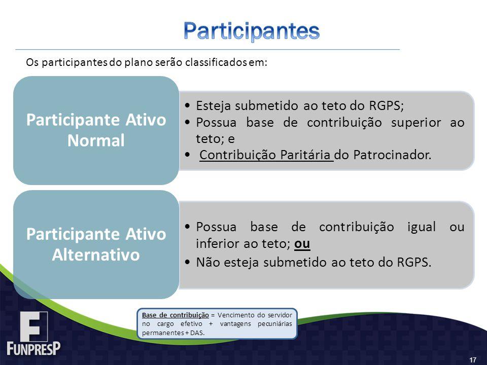 Esteja submetido ao teto do RGPS; Possua base de contribuição superior ao teto; e Contribuição Paritária do Patrocinador. Participante Ativo Normal Po