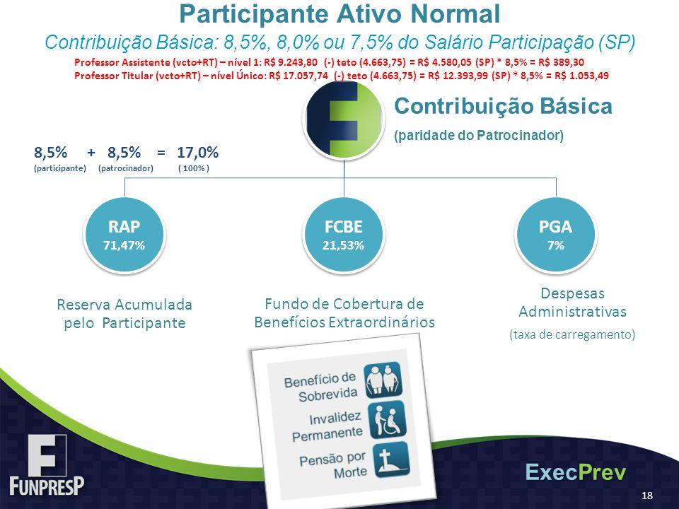 Contribuição Básica (paridade do Patrocinador) RAP 71,47% RAP 71,47% Reserva Acumulada pelo Participante FCBE 21,53% FCBE 21,53% Fundo de Cobertura de Benefícios Extraordinários PGA 7% PGA 7% Despesas Administrativas (taxa de carregamento) Participante Ativo Normal Contribuição Básica: 8,5%, 8,0% ou 7,5% do Salário Participação (SP) ExecPrev 18 8,5% + 8,5% = 17,0% (participante) (patrocinador) ( 100% ) Professor Assistente (vcto+RT) – nível 1: R$ 9.243,80 (-) teto (4.663,75) = R$ 4.580,05 (SP) * 8,5% = R$ 389,30 Professor Titular (vcto+RT) – nível Único: R$ 17.057,74 (-) teto (4.663,75) = R$ 12.393,99 (SP) * 8,5% = R$ 1.053,49