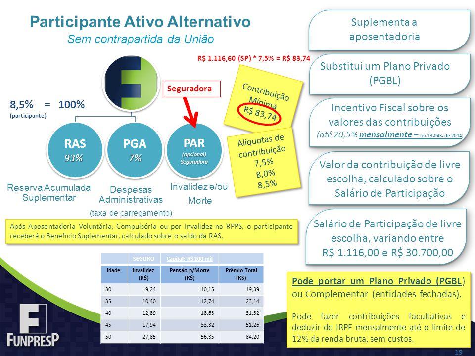 Contribuição Mínima R$ 83,74 Contribuição Mínima R$ 83,74 Participante Ativo Alternativo Sem contrapartida da União Alíquotas de contribuição 7,5% 8,0% 8,5% Alíquotas de contribuição 7,5% 8,0% 8,5% Reserva Acumulada Suplementar Despesas Administrativas (taxa de carregamento) RAS93% 93% PGA7% 7% Após Aposentadoria Voluntária, Compulsória ou por Invalidez no RPPS, o participante receberá o Benefício Suplementar, calculado sobre o saldo da RAS.