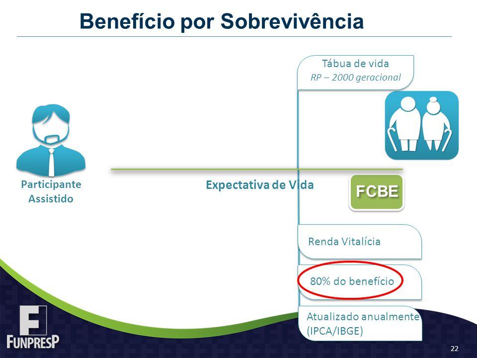 Benefício por Sobrevivência Renda Vitalícia Expectativa de Vida Tábua de vida RP – 2000 geracional FCBE 80% do benefício Atualizado anualmente (IPCA/IBGE) Participante Assistido 22