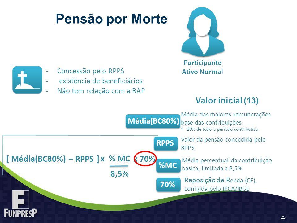 Valor inicial (13) Pensão por Morte -Concessão pelo RPPS - existência de beneficiários -Não tem relação com a RAP [ Média(BC80%) 8,5% Participante Ativo Normal Média das maiores remunerações base das contribuições 80% de todo o período contributivo Média(BC80%) Valor da pensão concedida pelo RPPS RPPS Média percentual da contribuição básica, limitada a 8,5% %MC Reposição de R enda (CF), corrigida pelo IPCA/IBGE 70% – RPPS ] x % MC x 70% 25