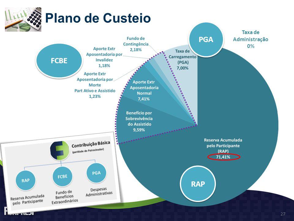 Plano de Custeio RAP FCBE PGA Taxa de Administração 0% 27