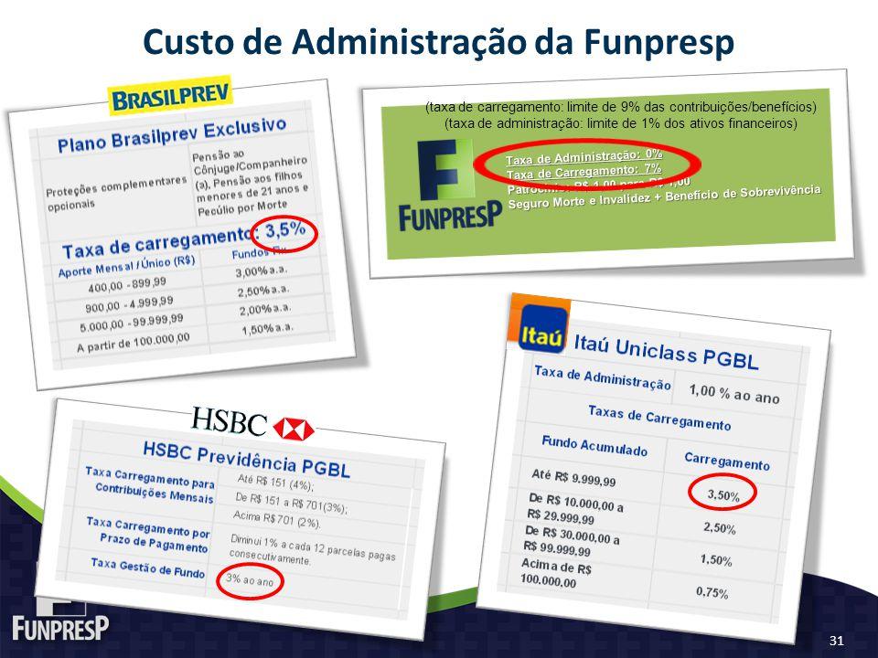 Custo de Administração da Funpresp Taxa de Administração: 0% Taxa de Carregamento: 7% Patrocínio: R$ 1,00 para R$ 1,00 Seguro Morte e Invalidez + Bene