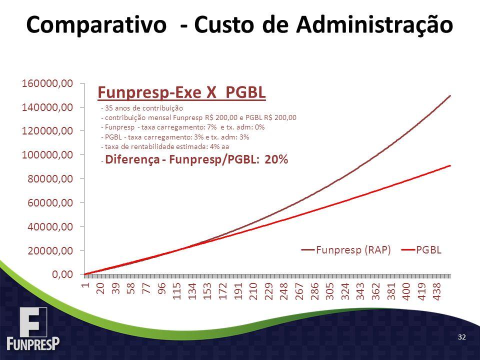 32 Comparativo - Custo de Administração