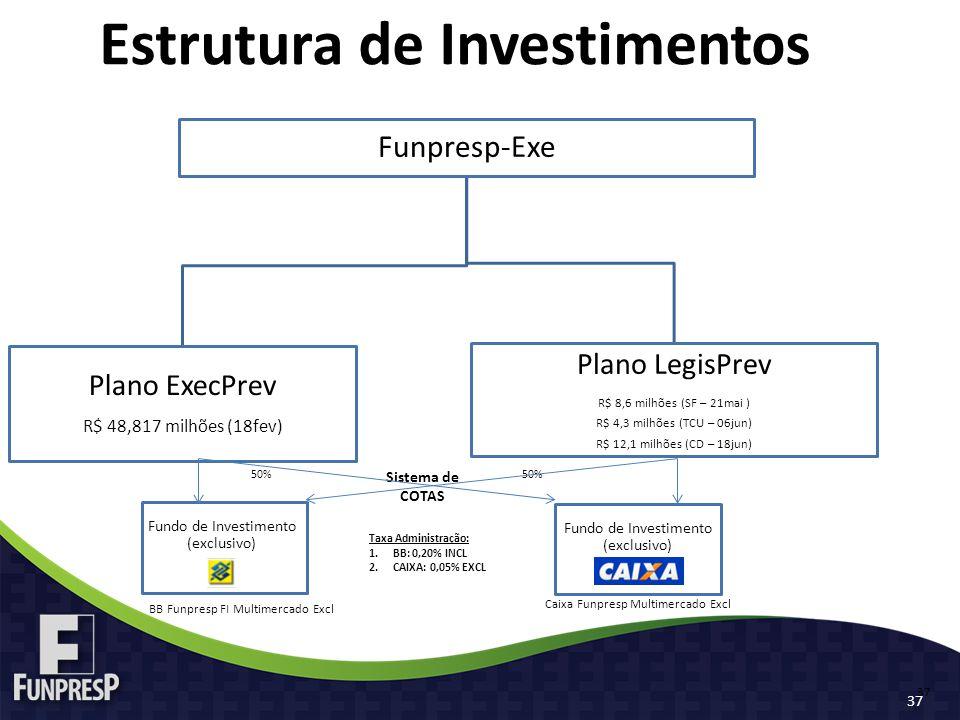 Funpresp-Exe Plano ExecPrev R$ 48,817 milhões (18fev) Plano LegisPrev R$ 8,6 milhões (SF – 21mai ) R$ 4,3 milhões (TCU – 06jun) R$ 12,1 milhões (CD – 18jun) Estrutura de Investimentos 37 Sistema de COTAS Fundo de Investimento (exclusivo) Taxa Administração: 1.BB: 0,20% INCL 2.CAIXA: 0,05% EXCL 50% BB Funpresp FI Multimercado Excl Caixa Funpresp Multimercado Excl 37
