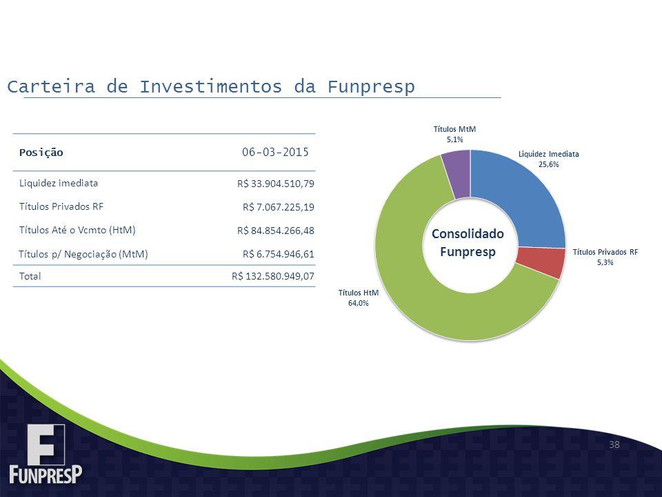 38 Posição 06-03-2015 Liquidez imediata R$ 33.904.510,79 Títulos Privados RF R$ 7.067.225,19 Títulos Até o Vcmto (HtM) R$ 84.854.266,48 Títulos p/ Negociação (MtM) R$ 6.754.946,61 Total R$ 132.580.949,07 Carteira de Investimentos da Funpresp