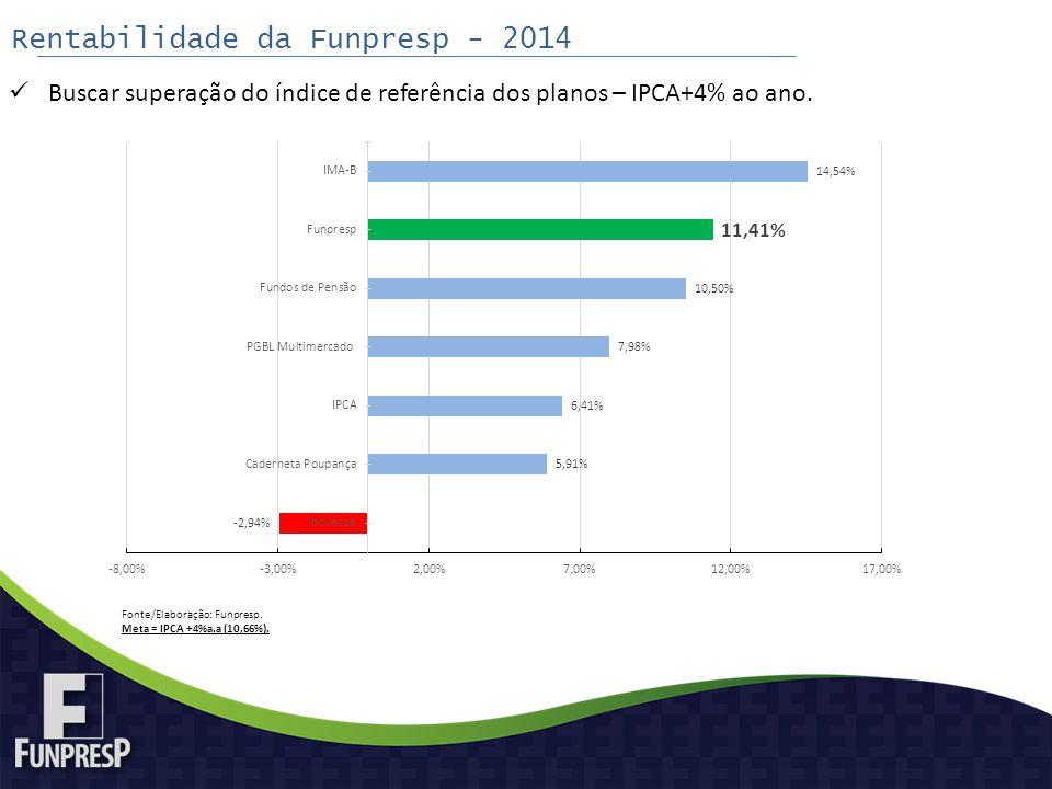 Rentabilidade da Funpresp - 2014 Buscar superação do índice de referência dos planos – IPCA+4% ao ano. Fonte/Elaboração: Funpresp. Meta = IPCA +4%a.a