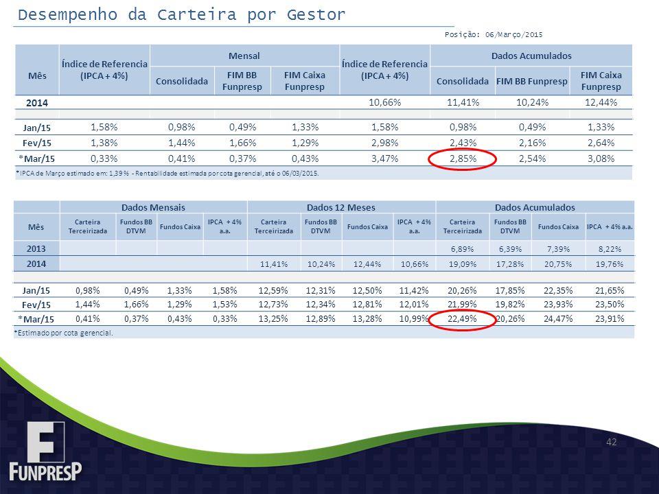 42 Mês Índice de Referencia (IPCA + 4%) Mensal Índice de Referencia (IPCA + 4%) Dados Acumulados Consolidada FIM BB Funpresp FIM Caixa Funpresp ConsolidadaFIM BB Funpresp FIM Caixa Funpresp 2014 10,66%11,41%10,24%12,44% Jan/15 1,58%0,98%0,49%1,33%1,58%0,98%0,49%1,33% Fev/15 1,38%1,44%1,66%1,29%2,98%2,43%2,16%2,64% *Mar/15 0,33%0,41%0,37%0,43%3,47%2,85%2,54%3,08% *IPCA de Março estimado em: 1,39 % - Rentabilidade estimada por cota gerencial, até o 06/03/2015.