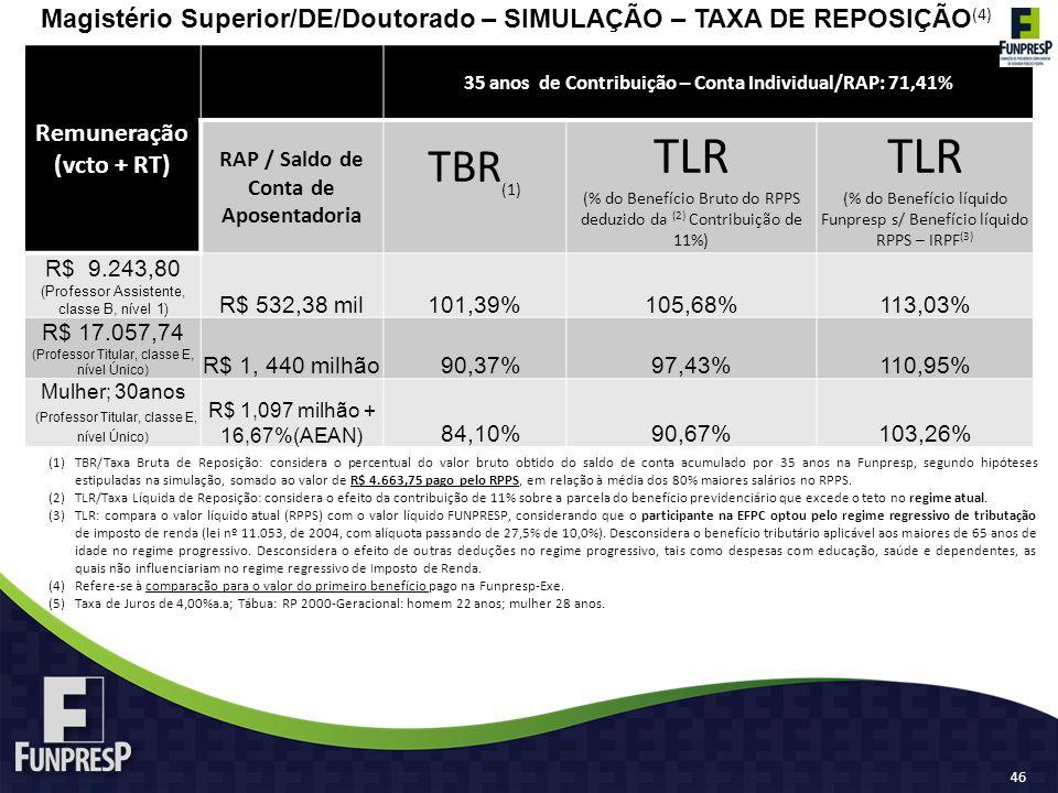 Magistério Superior/DE/Doutorado – SIMULAÇÃO – TAXA DE REPOSIÇÃO (4) (1)TBR/Taxa Bruta de Reposição: considera o percentual do valor bruto obtido do saldo de conta acumulado por 35 anos na Funpresp, segundo hipóteses estipuladas na simulação, somado ao valor de R$ 4.663,75 pago pelo RPPS, em relação à média dos 80% maiores salários no RPPS.