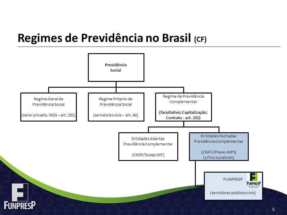 Regimes de Previdência no Brasil (CF) Previdência Social Regime Geral de Previdência Social (setor privado, INSS – art. 201) Regime Próprio de Previdê
