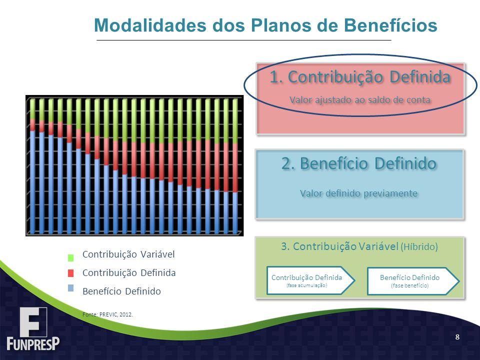 8 2. Benefício Definido Valor definido previamente 2. Benefício Definido Valor definido previamente 1. Contribuição Definida Valor ajustado ao saldo d