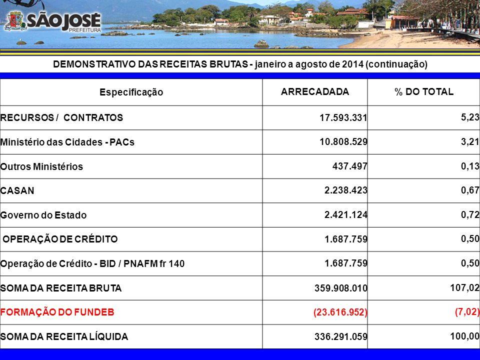 DEMONSTRATIVO DAS RECEITAS BRUTAS - janeiro a agosto de 2014 (continuação) EspecificaçãoARRECADADA% DO TOTAL CONVÊNIOS ( Municipalização ) 64.951.184 19,31 Saúde 15.245.615 4,53 Educação 8.241.461 2,45 Assistência Social 1.538.995 0,46 FUNDEB 39.925.114 11,87 DEMAIS RECURSOS VINCULADOS 42.819.502 12,73 CIDE 31.196 0,01 FUMREBOM 1.297.527 0,39 Fundo Previdência 26.244.637 7,80 Multa de Trânsito 2.900.681 0,86 COSIP 11.821.535 3,52 Alienação de Bens 33.029 0,01 Outros 490.897 0,15